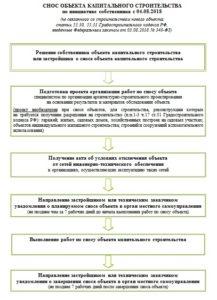 Акт обследования